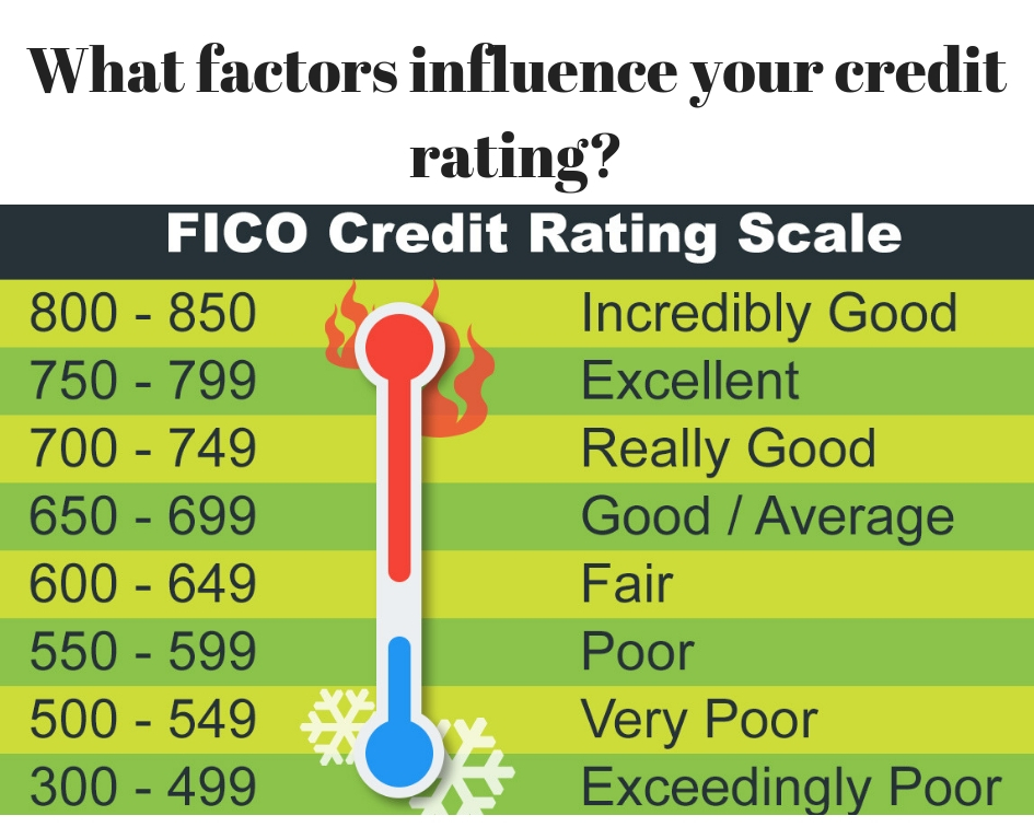 Personal Loan Credit Score 550 >> Find Out What Factors Affect Your Credit Ratings Logbook